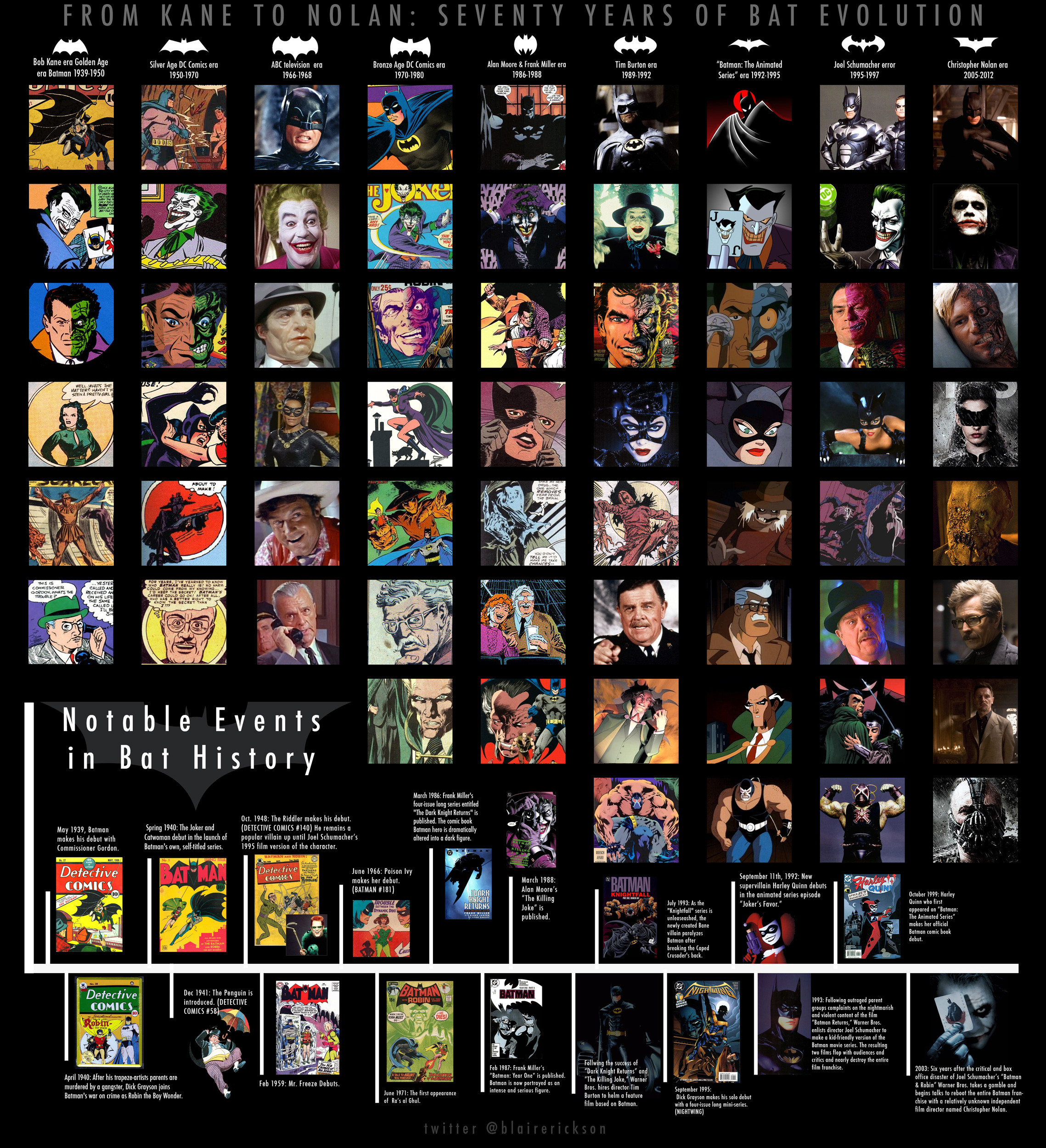 Evolution Of Batman Logocharactersbatmobile Upcoming Vfx Movies