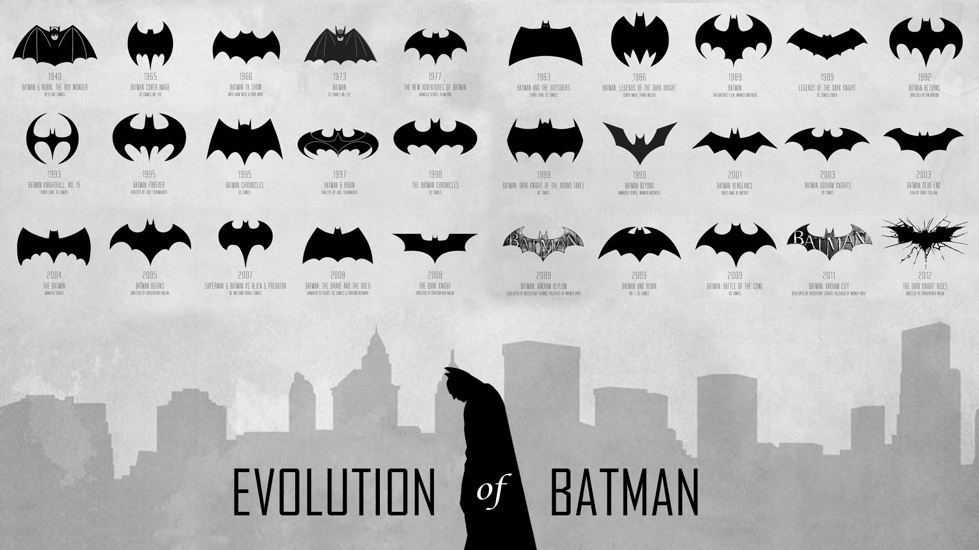 Evolution of Batman (Logo/Characters/Batmobile) @ Upcoming