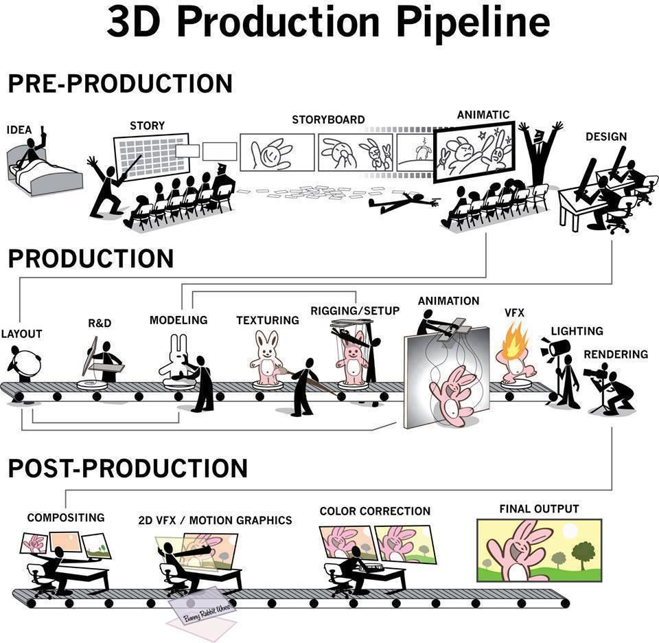 3d_production_timelines